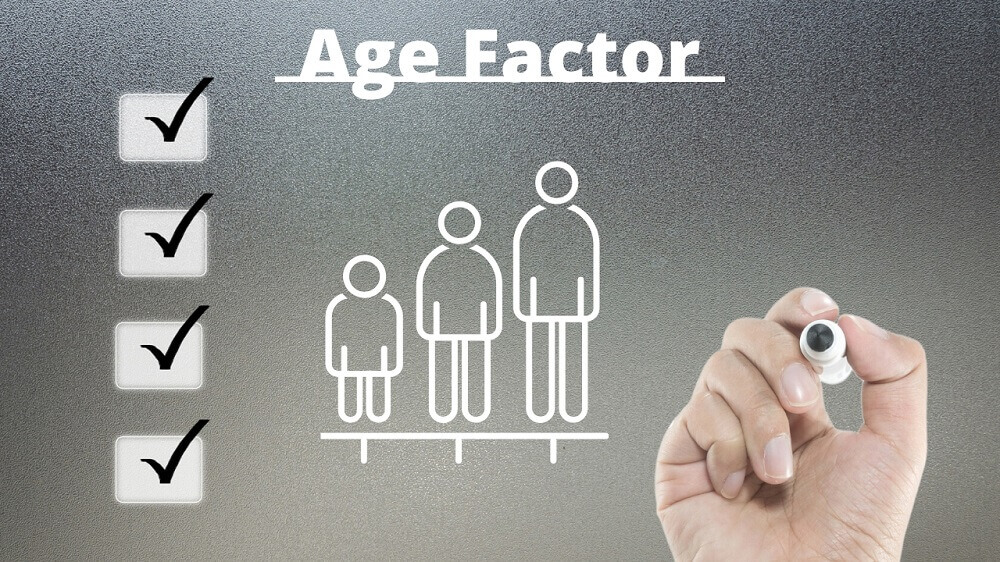 Age Factor to check eligibility for Canada PR
